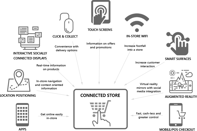 CONNECTED STORES - TOUCH SCREENS, IN-STORE WIFI, SMART SURFACES, AUGMENTED REALITY, MOBILE/POS CHECKOUT, APPS, LOCATION POSITIONING, INTERACTIVE SOCIALLY CONNECTED DISPLAYS, Click and Collect