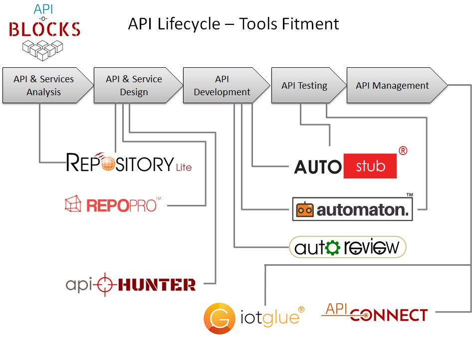 Full Lifecycle API Management Tools