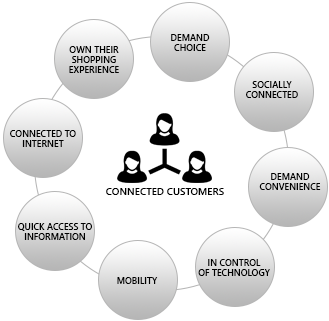 CONNECTED CUSTOMERS - DEMAND CHOICE, SOCIALLY CONNECTED,DEMAND CONVENIENCE, IN CONTROL OF TECHNOLOGY, MOBILITY, QUICK ACCESS TO INFORMATION, CONNECTED TO INTERNET, OWN THEIR SHOPPING EXPERIENCE