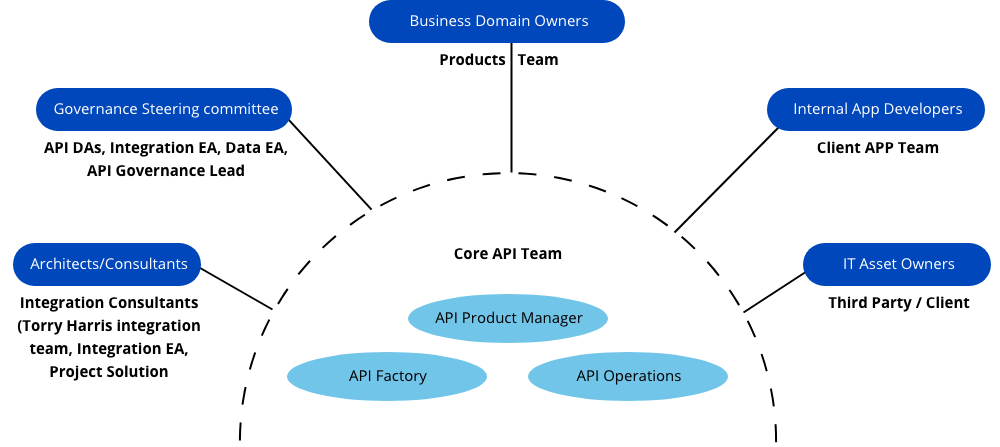 API Management Strategy