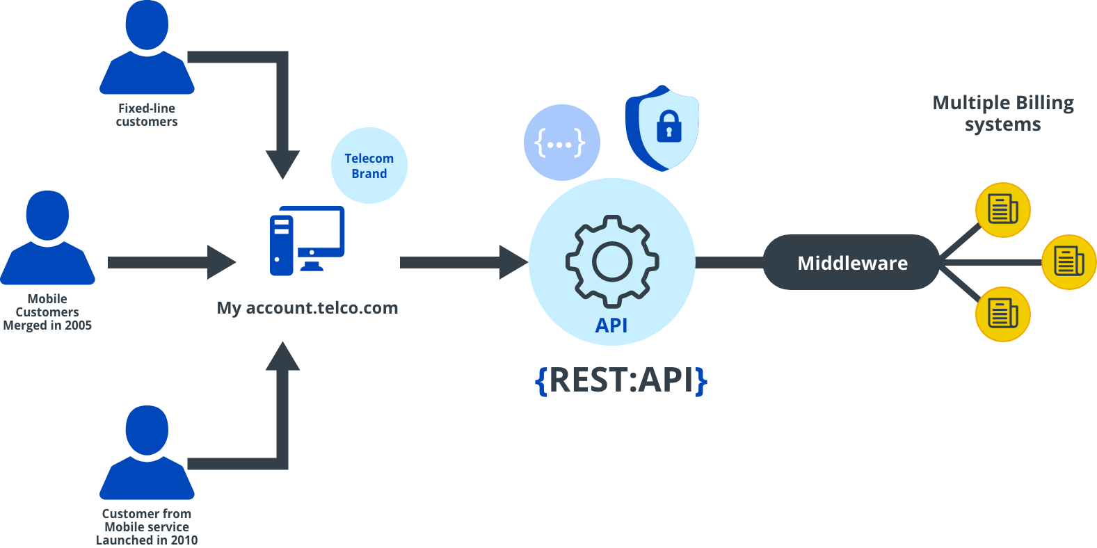API Management for Telecos